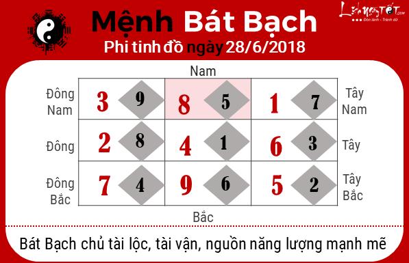 Phong thuy hang ngay 28062018 - Bat bach