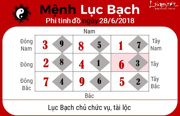 Phong thuy hang ngay 28062018 - Luc Bach