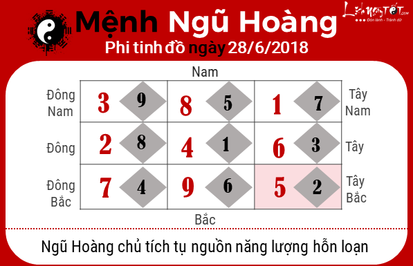 Phong thuy hang ngay 28062018 - Ngu Hoang