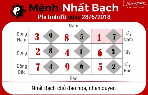 Phong thuy hang ngay 28062018 - Nhat Bach