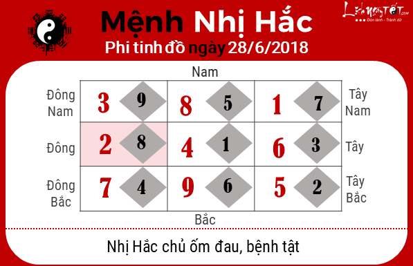 Phong thuy hang ngay 28062018 - Nhi Hac