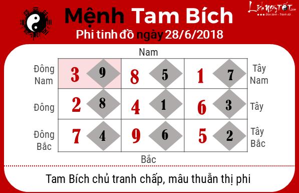 Phong thuy hang ngay 28062018 - Tam Bich