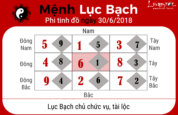Xem phong thuy ngay 3062018 cho menh Luc Bach
