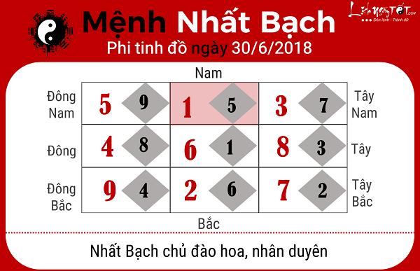 Xem phong thuy ngay 3062018 cho menh Nhat Bach