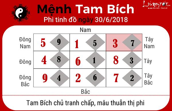 Xem phong thuy ngay 3062018 cho menh Tam Bich