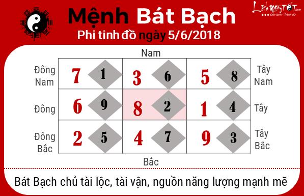 Phong thuy hang ngay 05062018 - Bat Bach