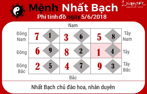 Phong thuy hang ngay 05062018 - Nhat Bach