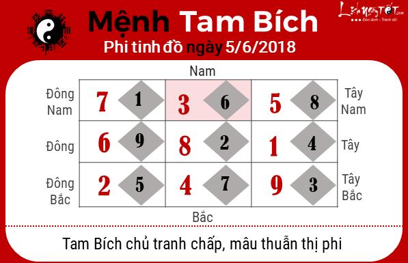 Phong thuy hang ngay 05062018 - Tam Bich