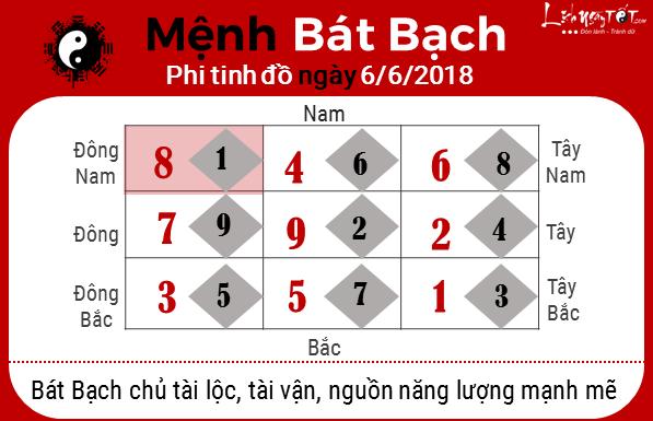 8xem phong thuy ngay 06062018 menh bat bach