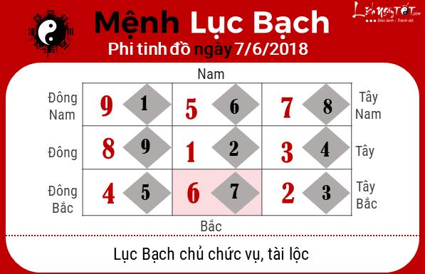 Xem phong thuy ngay 07062018 - Luc Bach