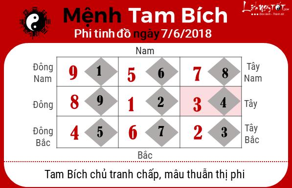 Xem phong thuy ngay 07062018 - Tam Bich