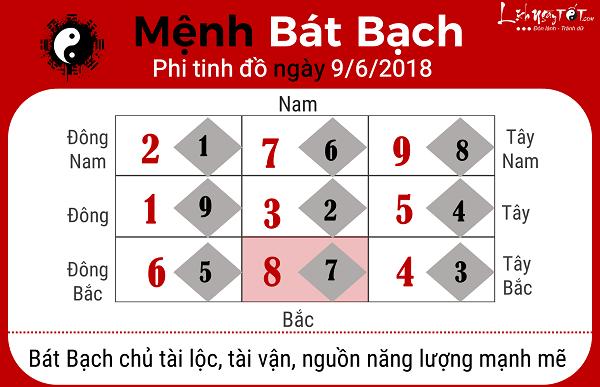 Xem phong thuy ngay 962018 menh Bat Bach