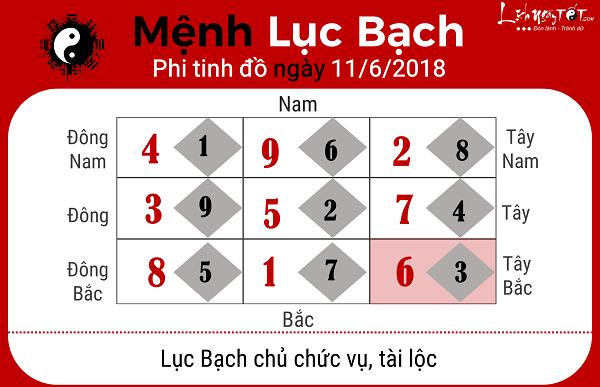 Xem phong thuy ngay 1162018 cho menh Luc Bach