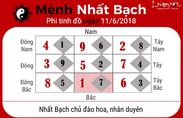 Xem phong thuy ngay 1162018 cho menh Nhat Bach