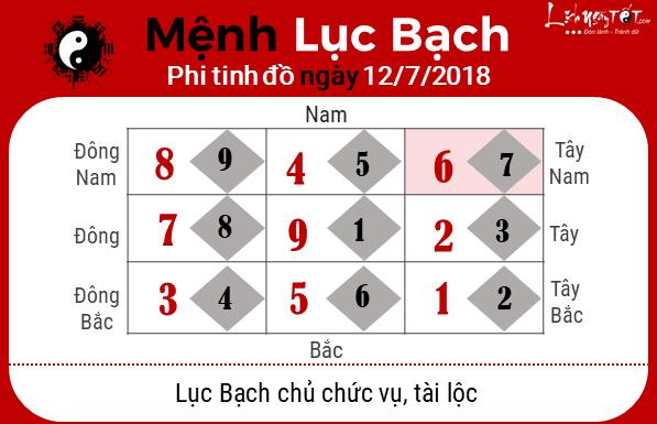 Phong thuy ngay 12072018 - Luc Bach
