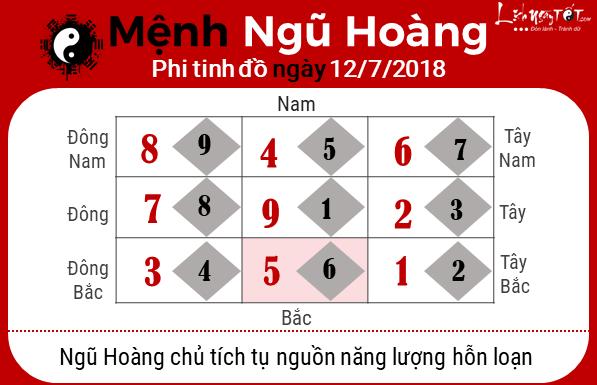 Phong thuy ngay 12072018 - Ngu Hoang