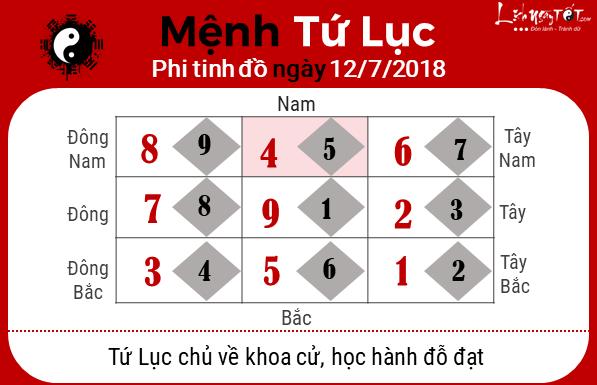 Phong thuy ngay 12072018 - Tu Luc