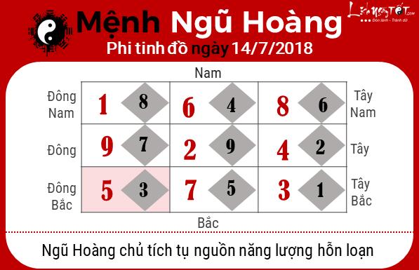 Phong thuy hang ngay - Phong thuy ngay 14072018 - Ngu Hoang