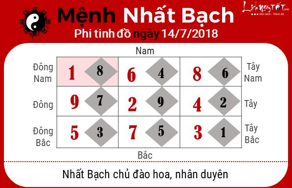 Phong thuy hang ngay - Phong thuy ngay 14072018 - Nhat bach