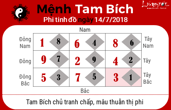 Phong thuy hang ngay - Phong thuy ngay 14072018 - Tam Bich
