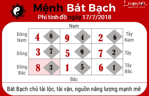 Phong thuy hang ngay - Phong thuy ngay 17072018 - Bat bach