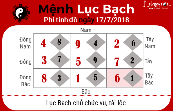 Phong thuy hang ngay - Phong thuy ngay 17072018 - Luc Bach