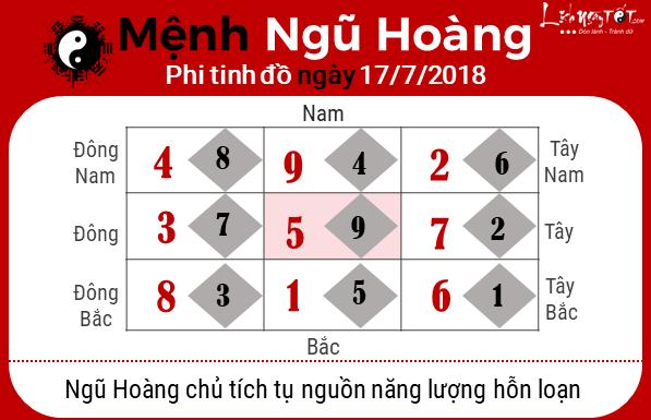 Phong thuy hang ngay - Phong thuy ngay 17072018 - Ngu Hoang