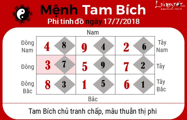 Phong thuy hang ngay - Phong thuy ngay 17072018 - Tam Bich