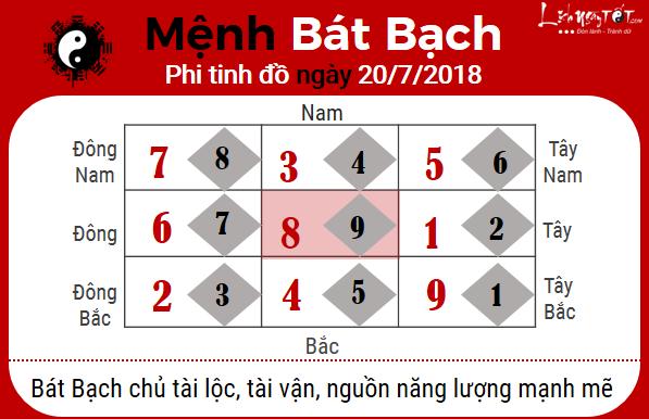 8xem phong thuy hang ngay – xem phong thuy ngay 20072018 menh bat bach