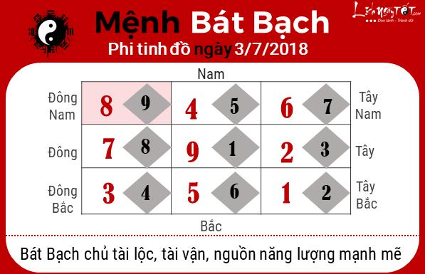 Phong thuy hang ngay - Phong thuy ngay 03-072018 - Bat bach