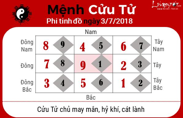Phong thuy hang ngay - Phong thuy ngay 03-072018 - Cuu Tu