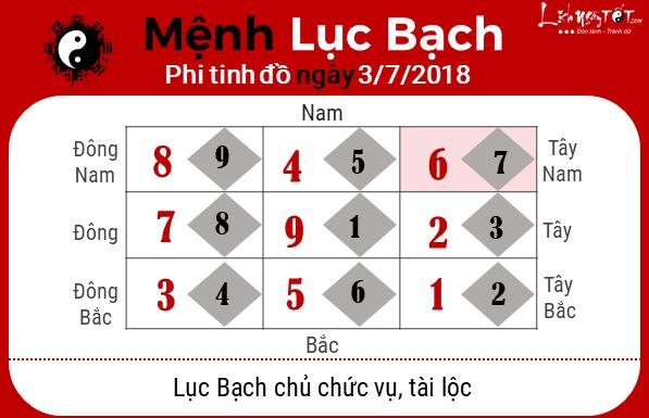 Phong thuy hang ngay - Phong thuy ngay 03-072018 - Luc Bach