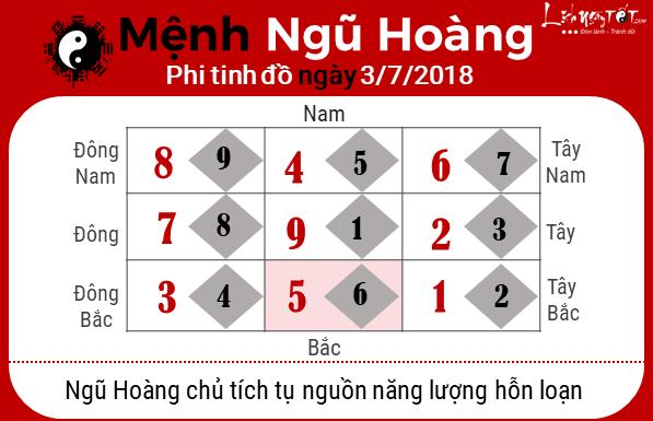 Phong thuy hang ngay - Phong thuy ngay 03-072018 - Ngu Hoang