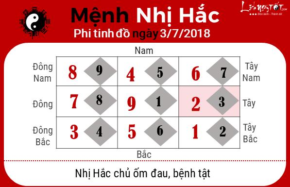 Phong thuy hang ngay - Phong thuy ngay 03-072018 - Nhi hac