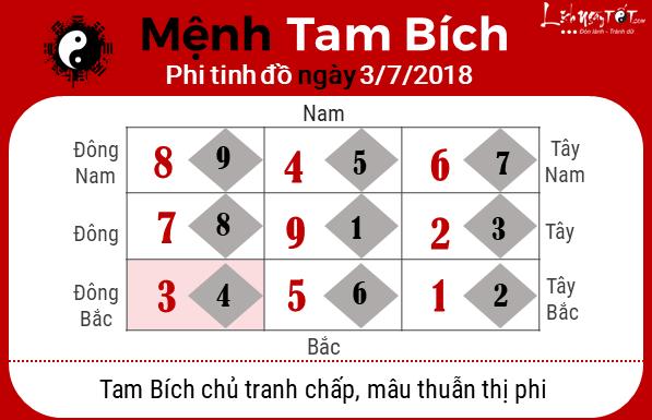Phong thuy hang ngay - Phong thuy ngay 03-072018 - Tam Bich