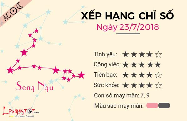 Tu vi 12 cung hoang dao - Tu vi ngay 23072018 - Song Ngu