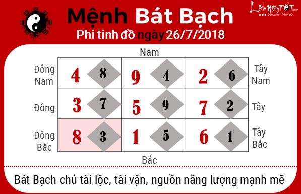 Phong thuy hang ngay - Phong thuy ngay 26072018 - Bat Bach
