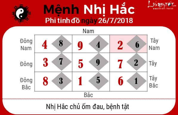 Phong thuy hang ngay - Phong thuy ngay 26072018 - Nhi Hac