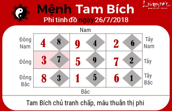 Phong thuy hang ngay - Phong thuy ngay 26072018 - Tam Bich