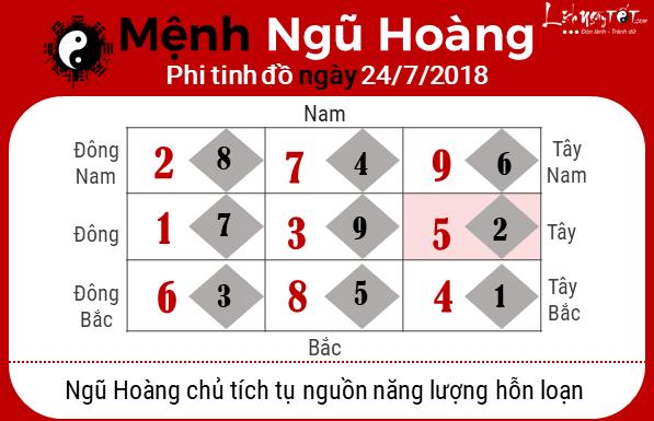 Phong thuy ngay 24072018 - Ngu Hoang