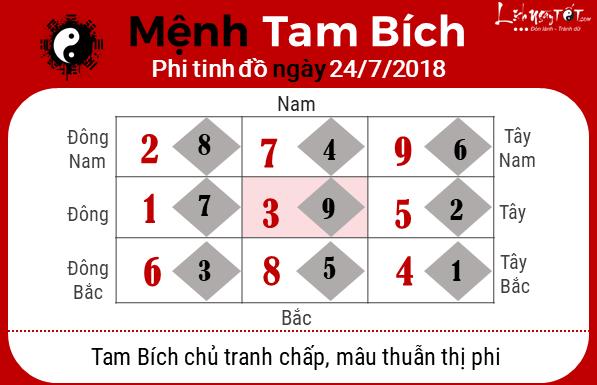 Phong thuy ngay 24072018 - Tam Bich