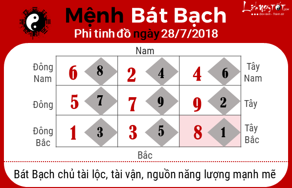 Xem phong thuy hang ngay - Phong thuy ngay 26072018 - Bat Bach