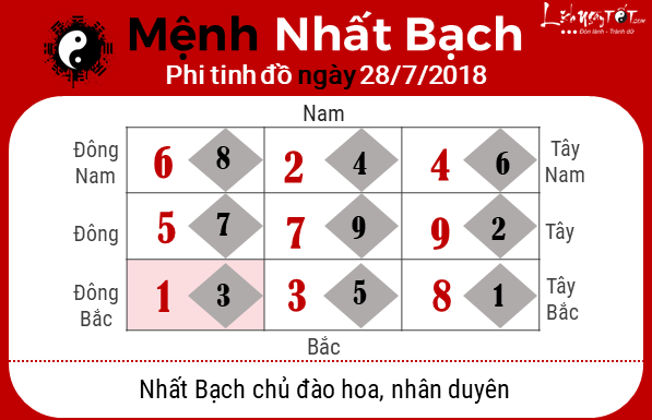 Xem phong thuy hang ngay - Phong thuy ngay 26072018 - Nhat Bach