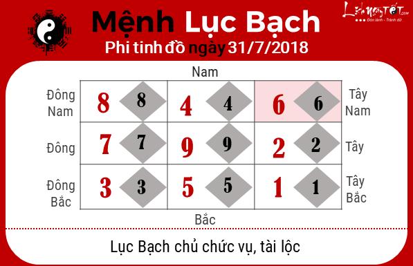Phong thuy hang ngay - Phong thuy ngay 31072018 - Luc Bach