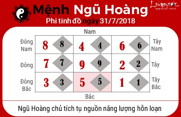 Phong thuy hang ngay - Phong thuy ngay 31072018 - Ngu Hoang