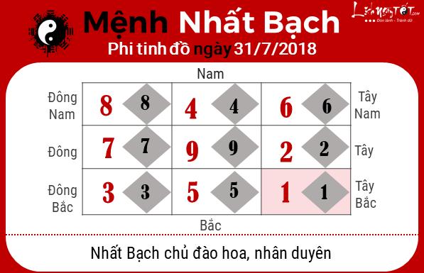 Phong thuy hang ngay - Phong thuy ngay 31072018 - Nhat Bach