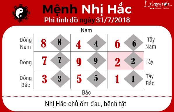 Phong thuy hang ngay - Phong thuy ngay 31072018 - Nhi Hac