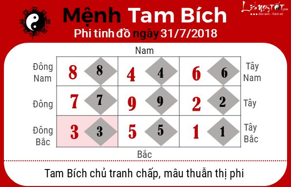 Phong thuy hang ngay - Phong thuy ngay 31072018 - Tam Bich