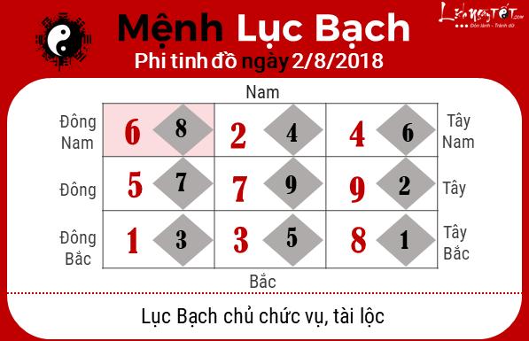 Phong thuy hang ngay - Phong thuy ngay 282018 - Luc Bach