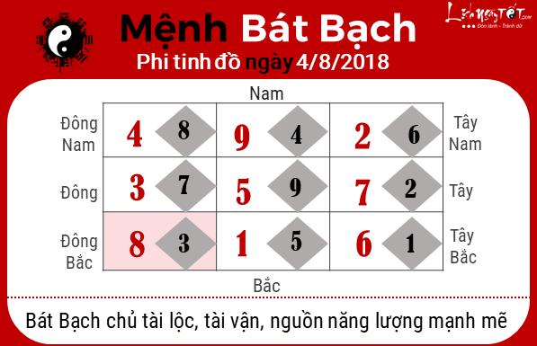 Phong thuy hang ngay - Phong thuy ngay 482018 - Bat Bach